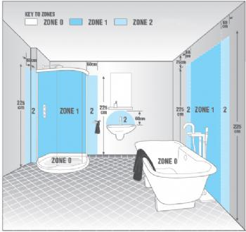 Bathroom lighting bathroom lighting guide bathroom ip ratings for Bathroom zones ip rating